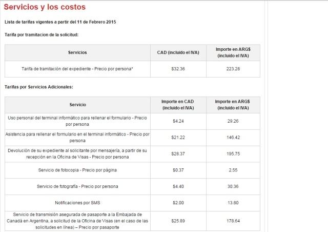 Los precios tramitando la visa en el VAC